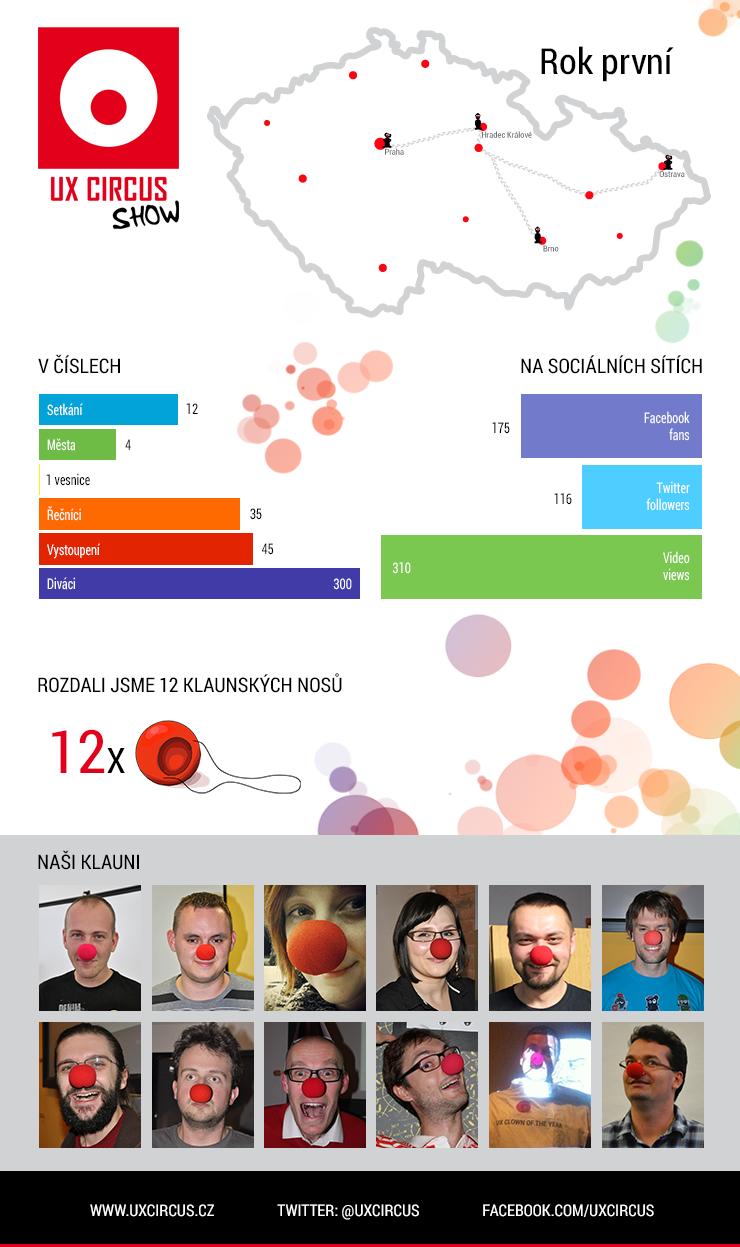 UX Circus infografika první rok